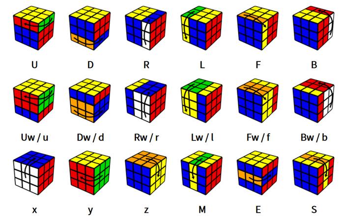 Ký hiệu Rubik 4x4