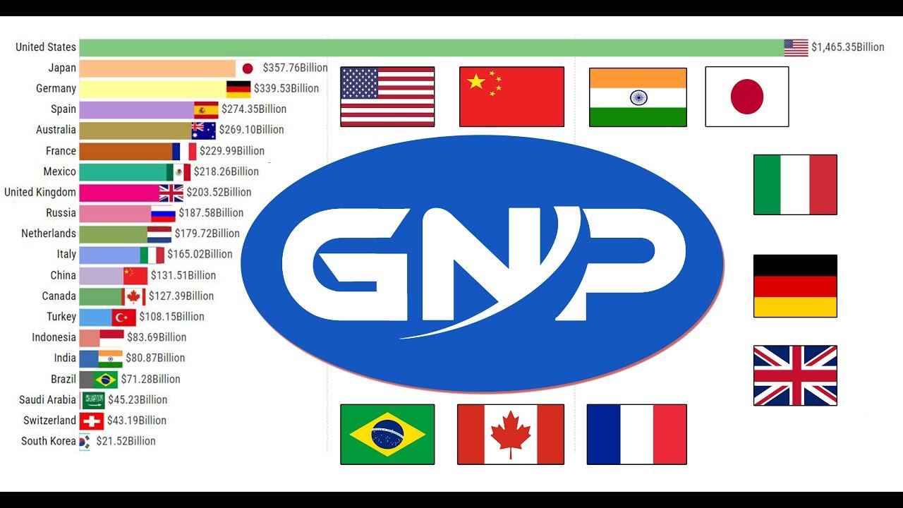 Khái niệm GNP là gì