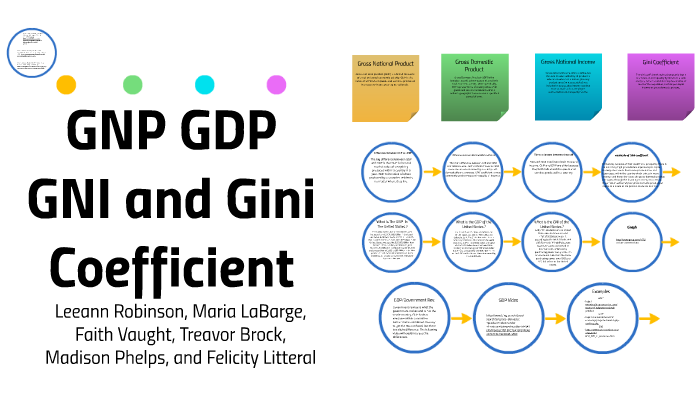 GNP là gì? GDP là gì? Mối quan hệ giữa GNP và GDP