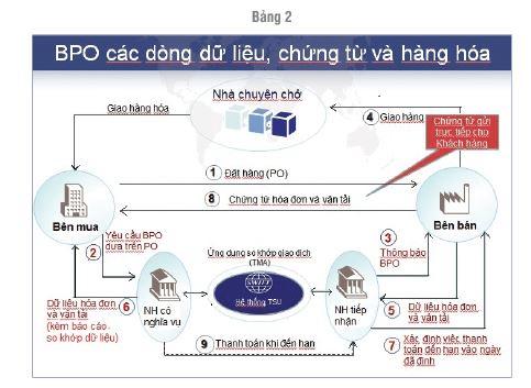 Phương thức thanh toán BPO