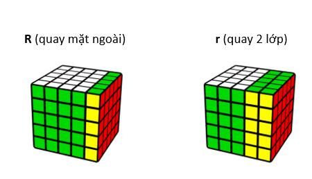 Quy ước về các mặt & cách quay Rubik 5x5