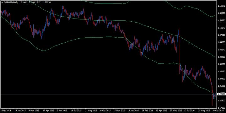 Tham khảo biểu đồ thể hiện cặp tiền tệ GBP/USD