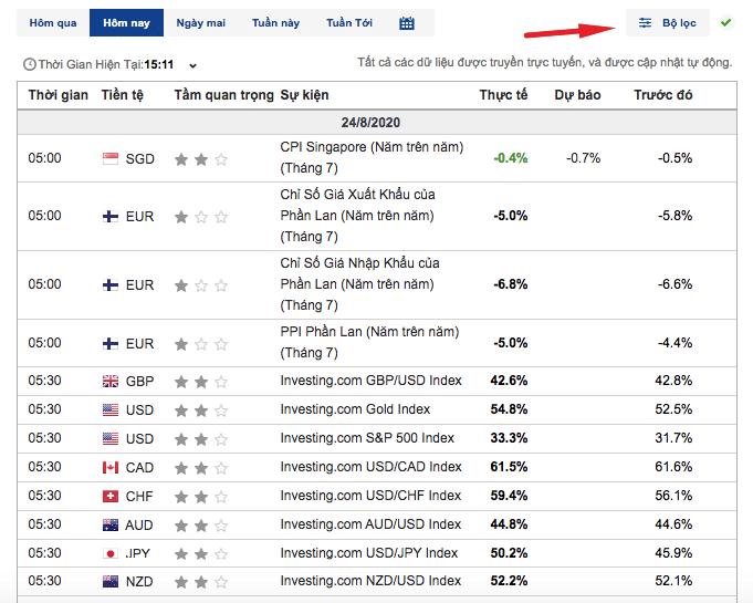 Lịch kinh tế mang lại lợi ích lớn cho trader